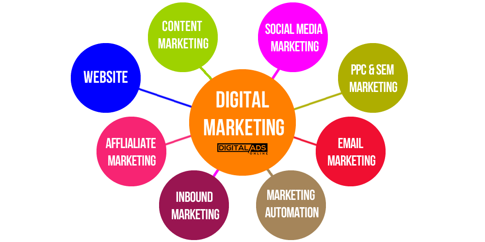 Digital, marketing, strategija,, sajt, online, online marketing, email marketing, social, social media