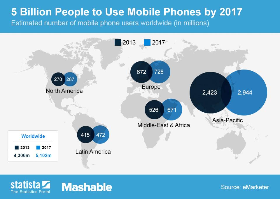 Korisnici mobilnih telefona
